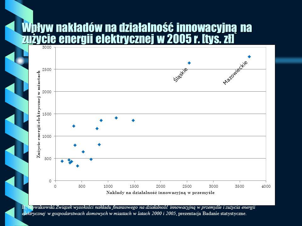 Wpływ nakładów na działalność innowacyjną na zużycie energii elektrycznej w 2005 r. [tys. zł]